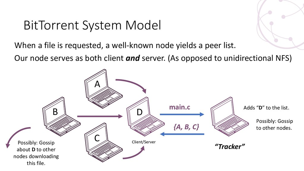 BitTorrent System Model When a file is requeste...