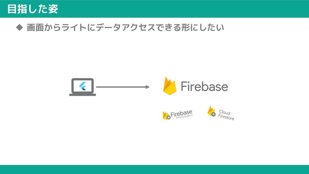 目指した姿 u 画面からライトにデータアクセスできる形にしたい