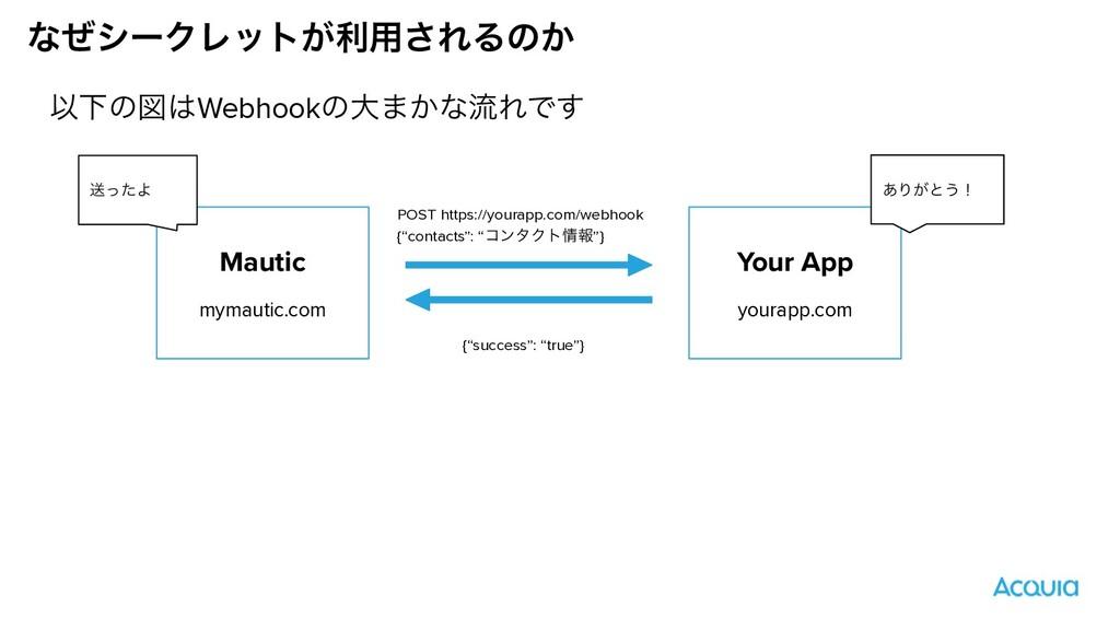 ͳͥγʔΫϨοτ͕ར༻͞ΕΔͷ͔ Mautic mymautic.com Your App y...