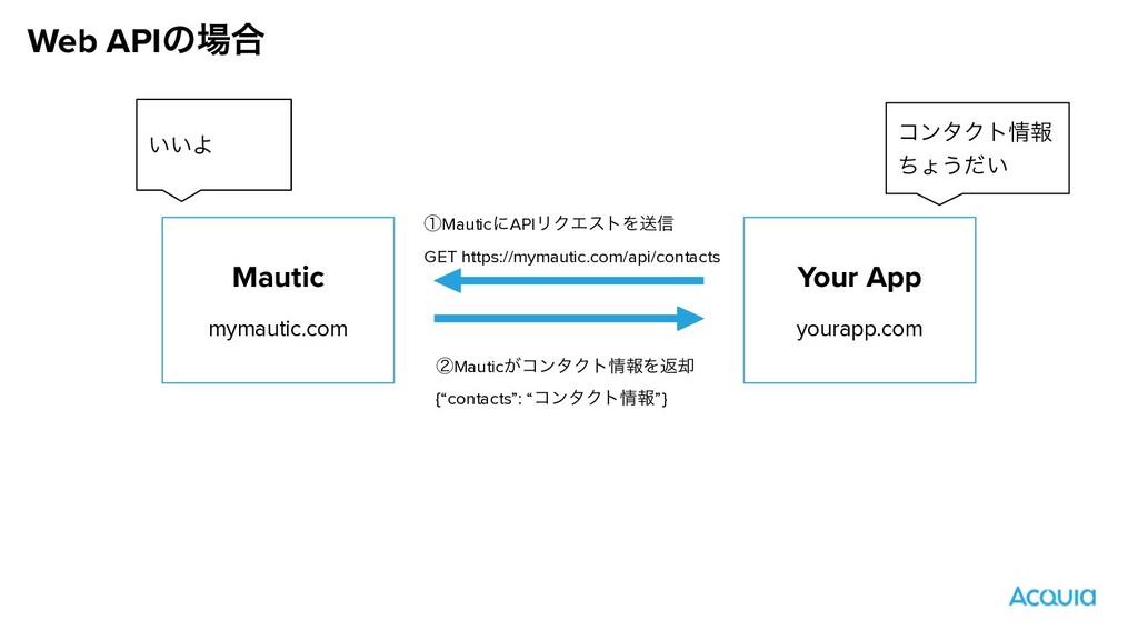 Web APIͷ߹ Mautic mymautic.com Your App yourapp...