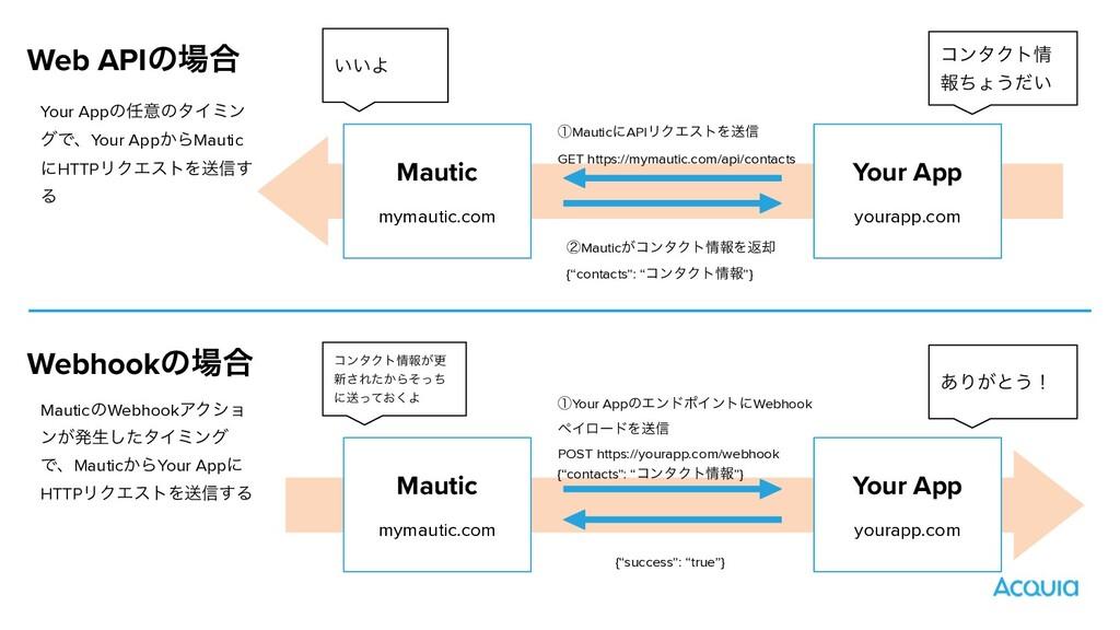 Webhookͷ߹ Mautic mymautic.com Your App yourapp...