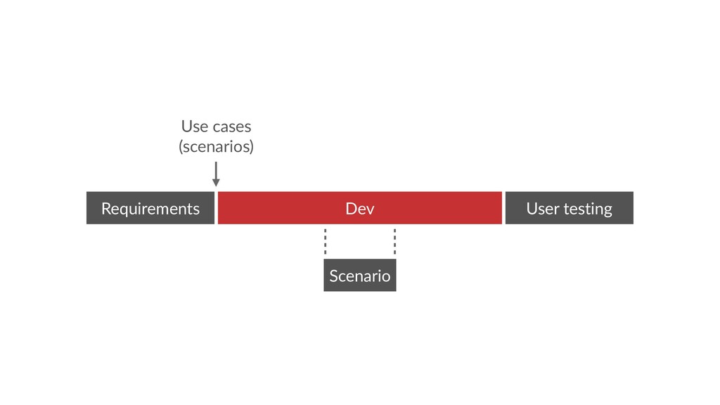 Scenario Dev Requirements User testing Use case...