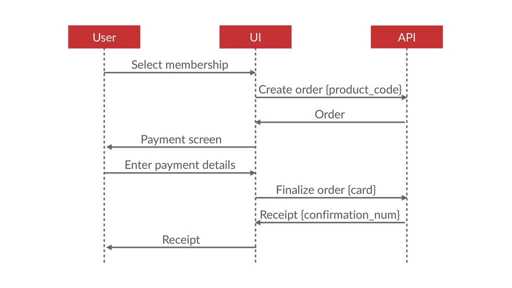API UI User Select membership Order Create orde...