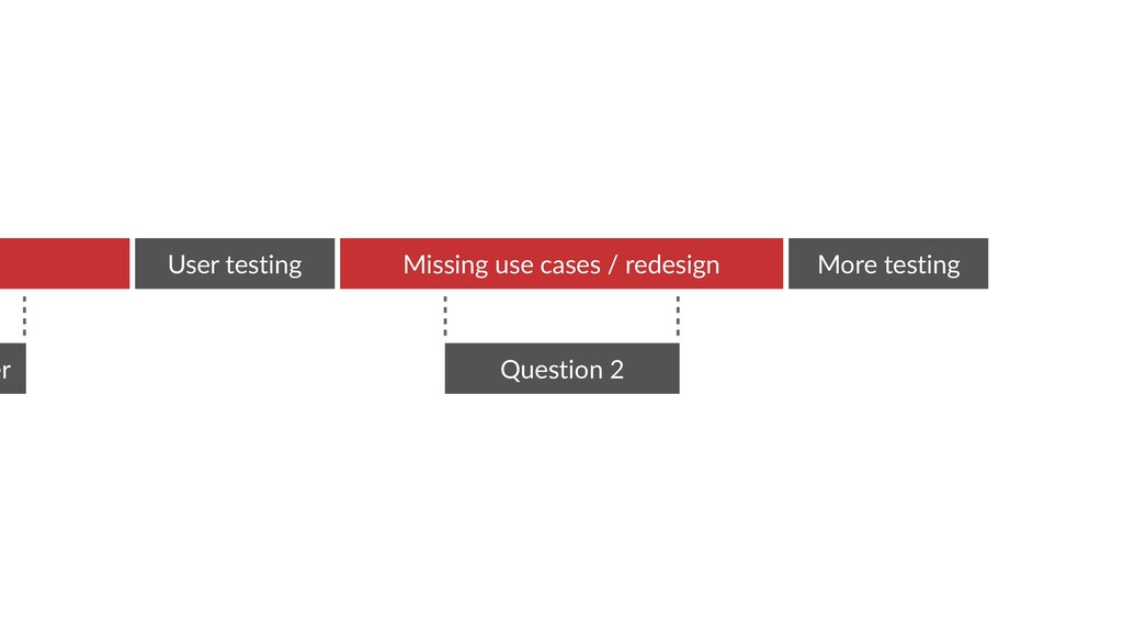 Question 2 Missing use cases / redesign More te...