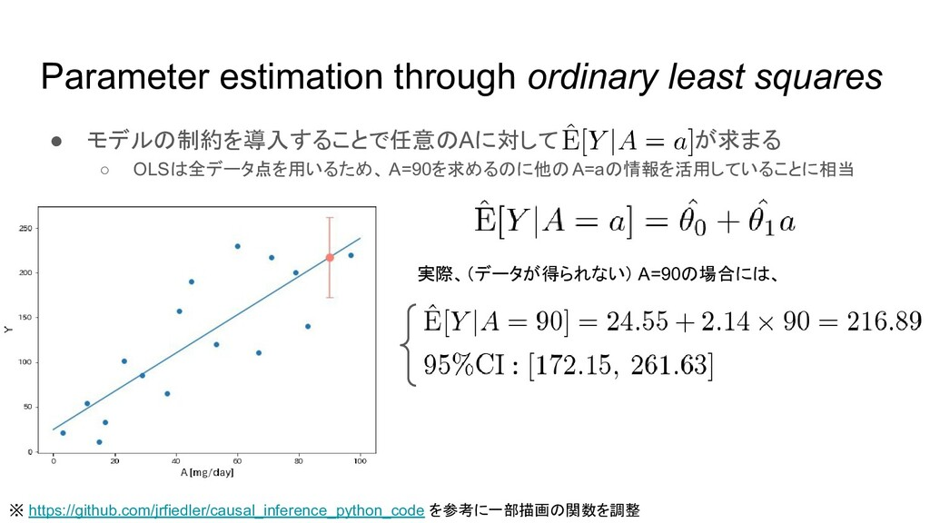 Parameter estimation through ordinary least squ...