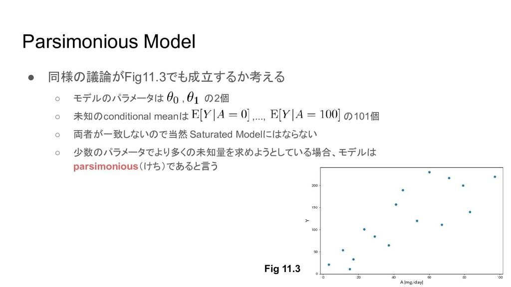 Parsimonious Model ● 同様の議論がFig11.3でも成立するか考える ○ ...