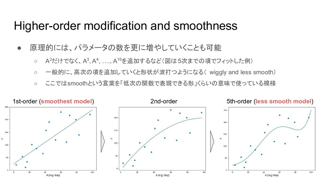 Higher-order modification and smoothness ● 原理的に...