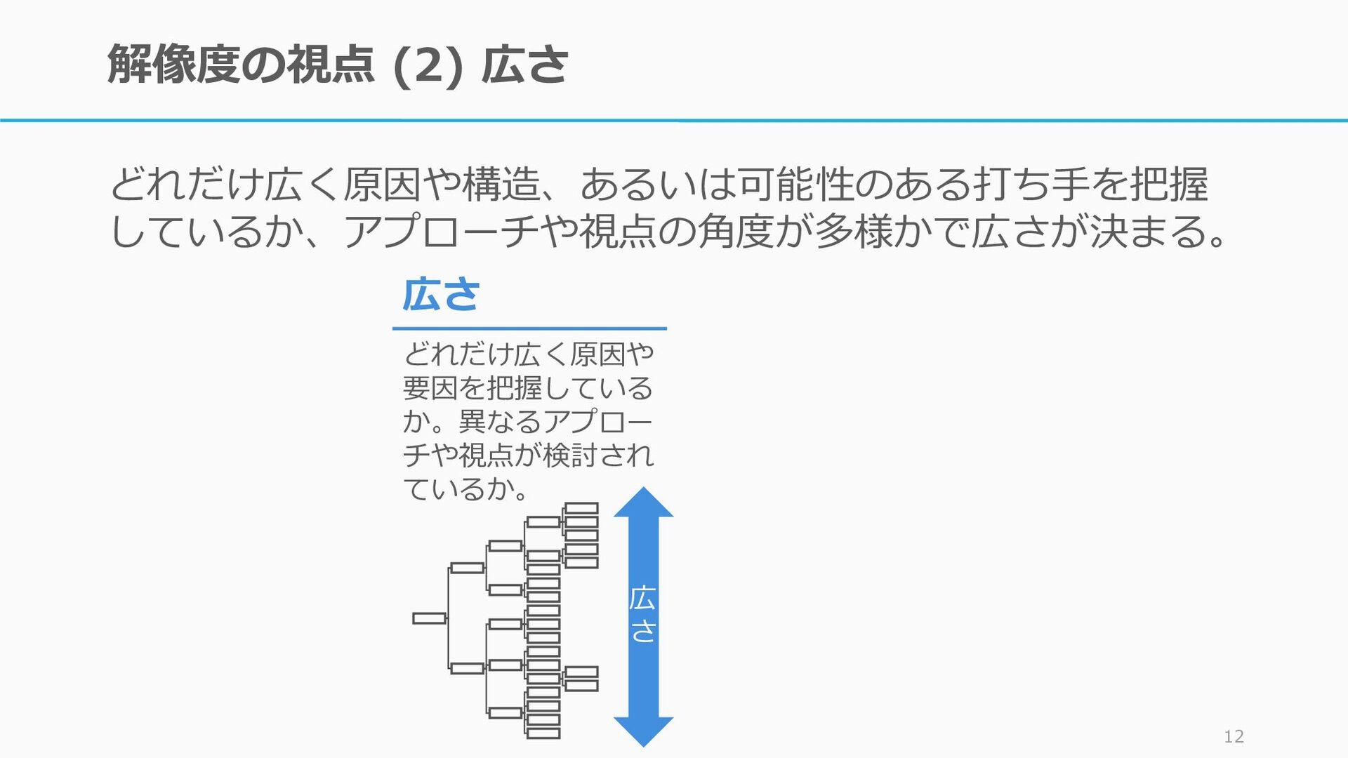 解像度の要素 (2):広さ どれだけ広く原因や構造、あるいは可能性のある打ち手を把握 している...