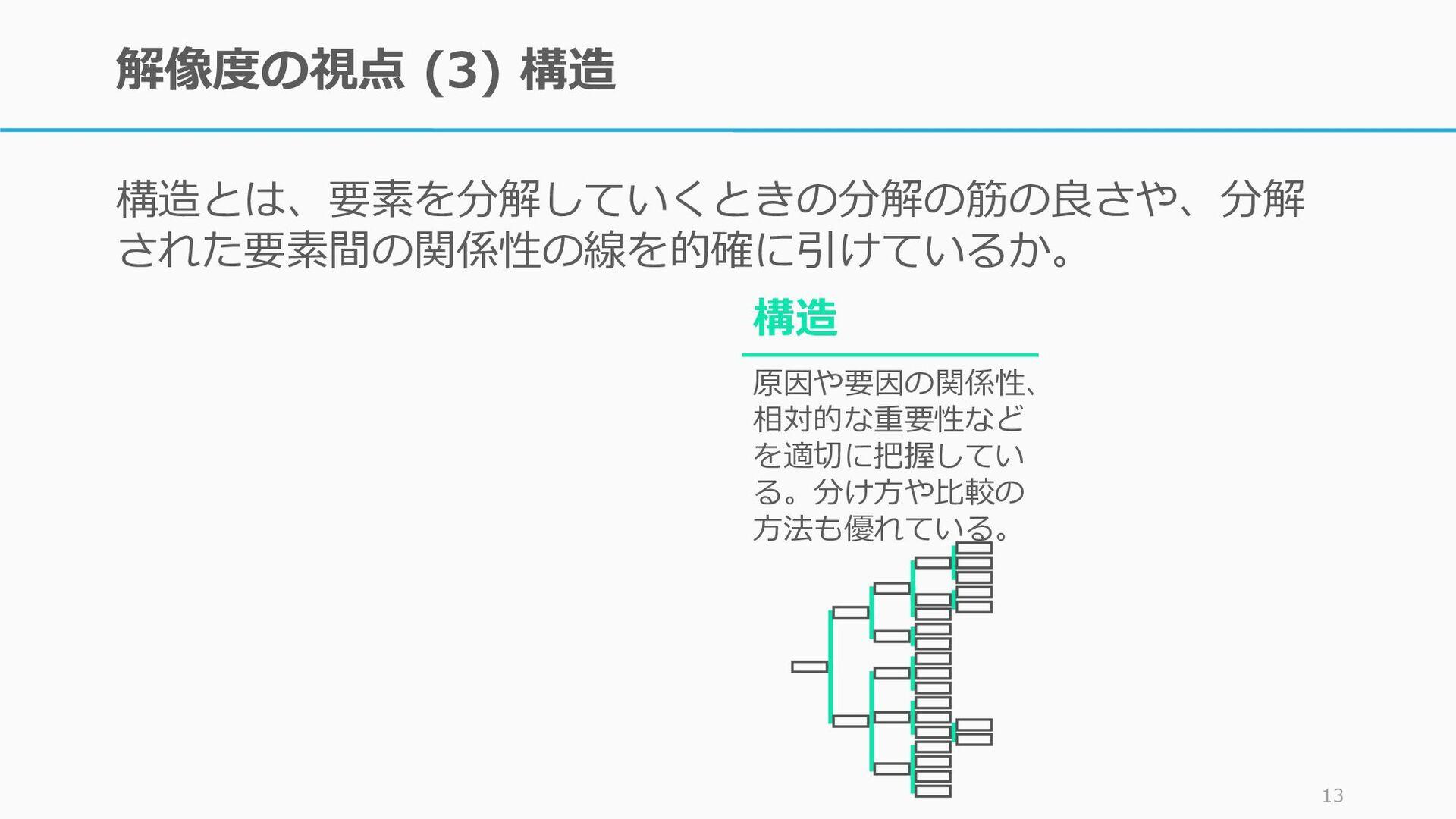解像度の要素 (3):構造 構造とは、要素を分解していくときの分解の筋の良さや、分解 された要...