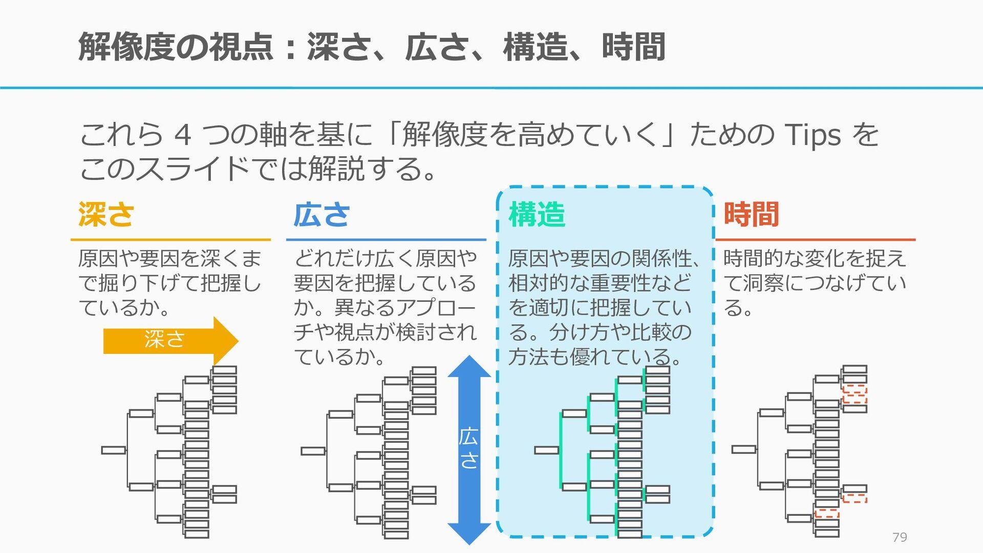 原因分析:コーザリティ分析 (Causal Analysis) たとえば原因と結果のつながりを...