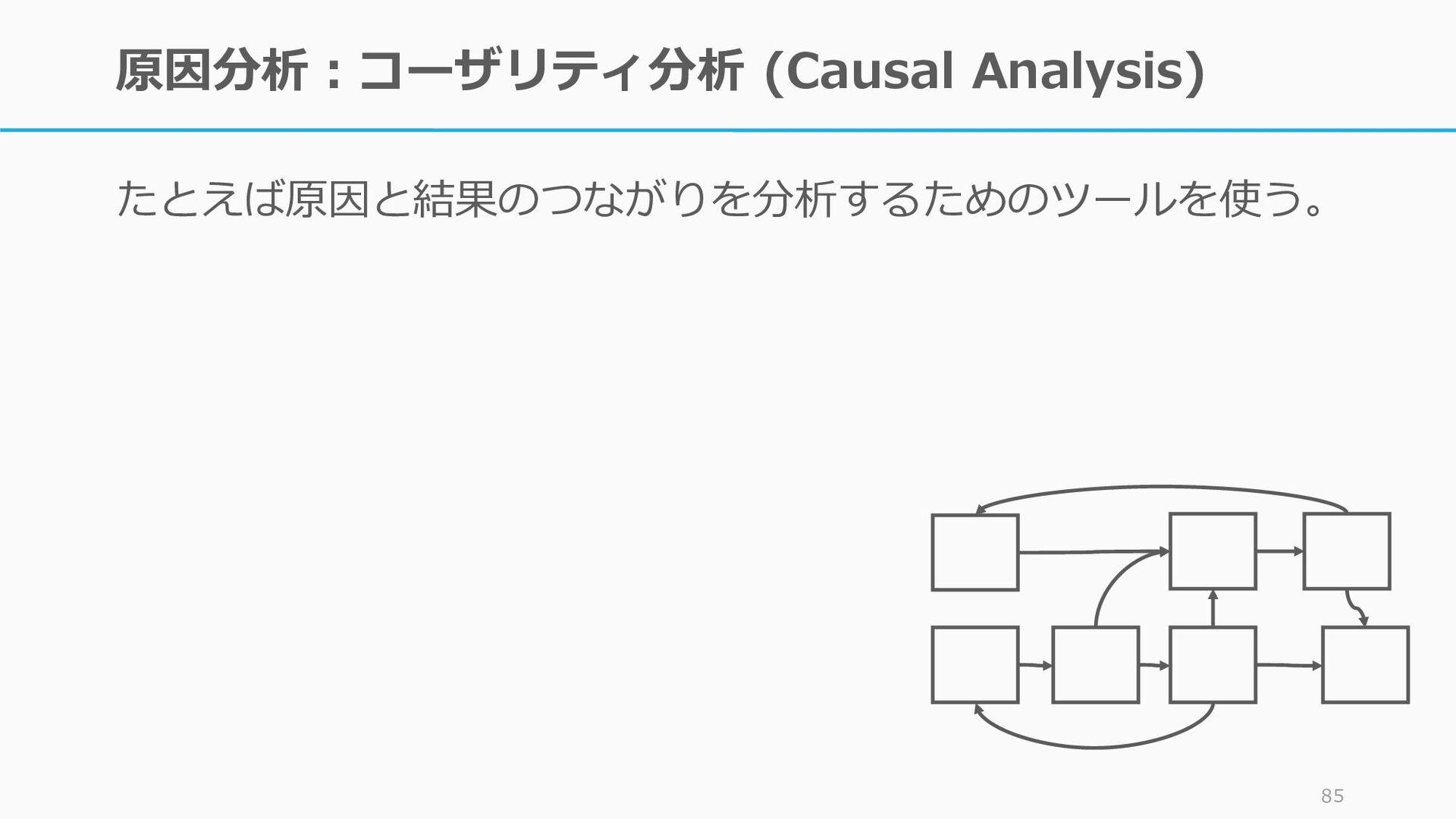 原因分析:コーザリティ分析 (Causal Analysis) さらに広く見てみると、別の原因...