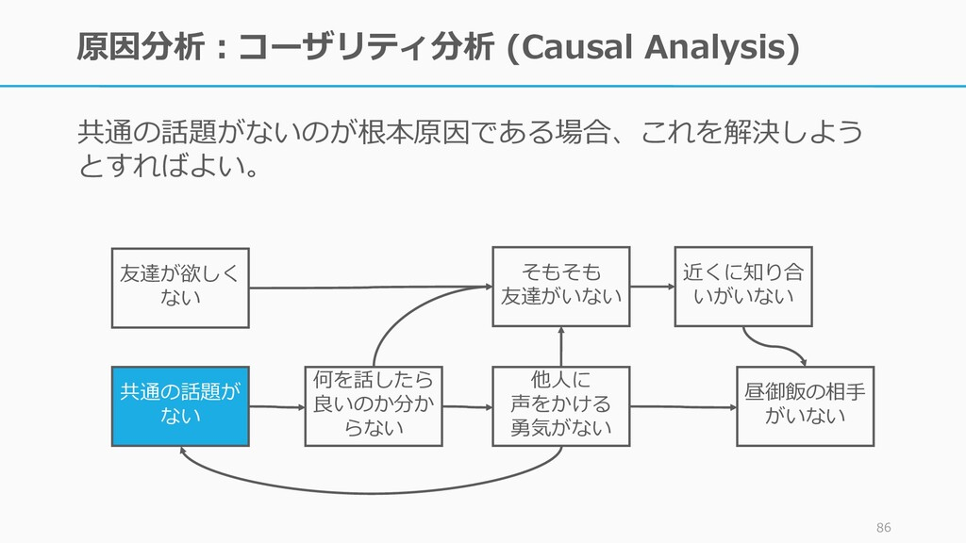 原因分析:コーザリティ分析 (Causal Analysis) 共通の話題がないのが根本原因で...
