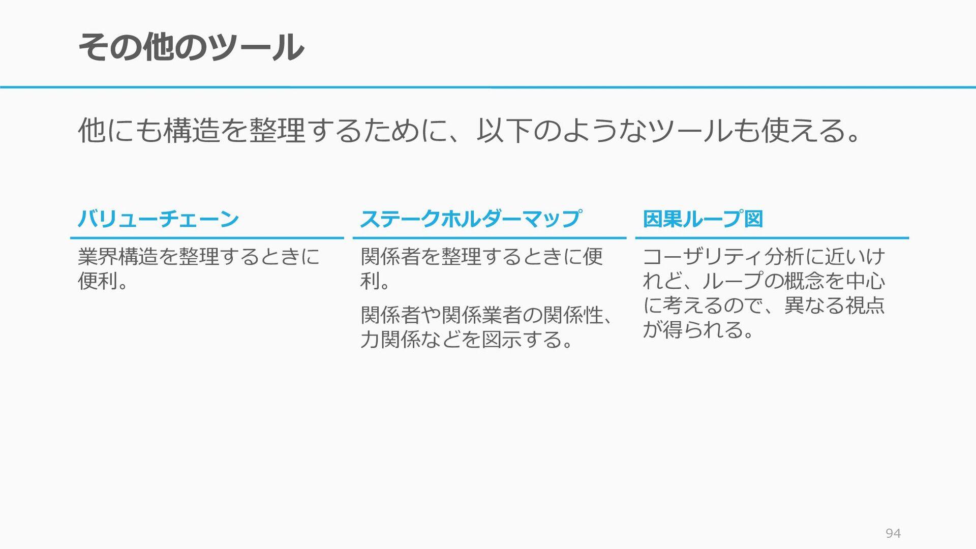 例)顧客の解像度: テンプレートを埋められるか 例えば顧客フォースキャンバスの穴埋めをすべて的...