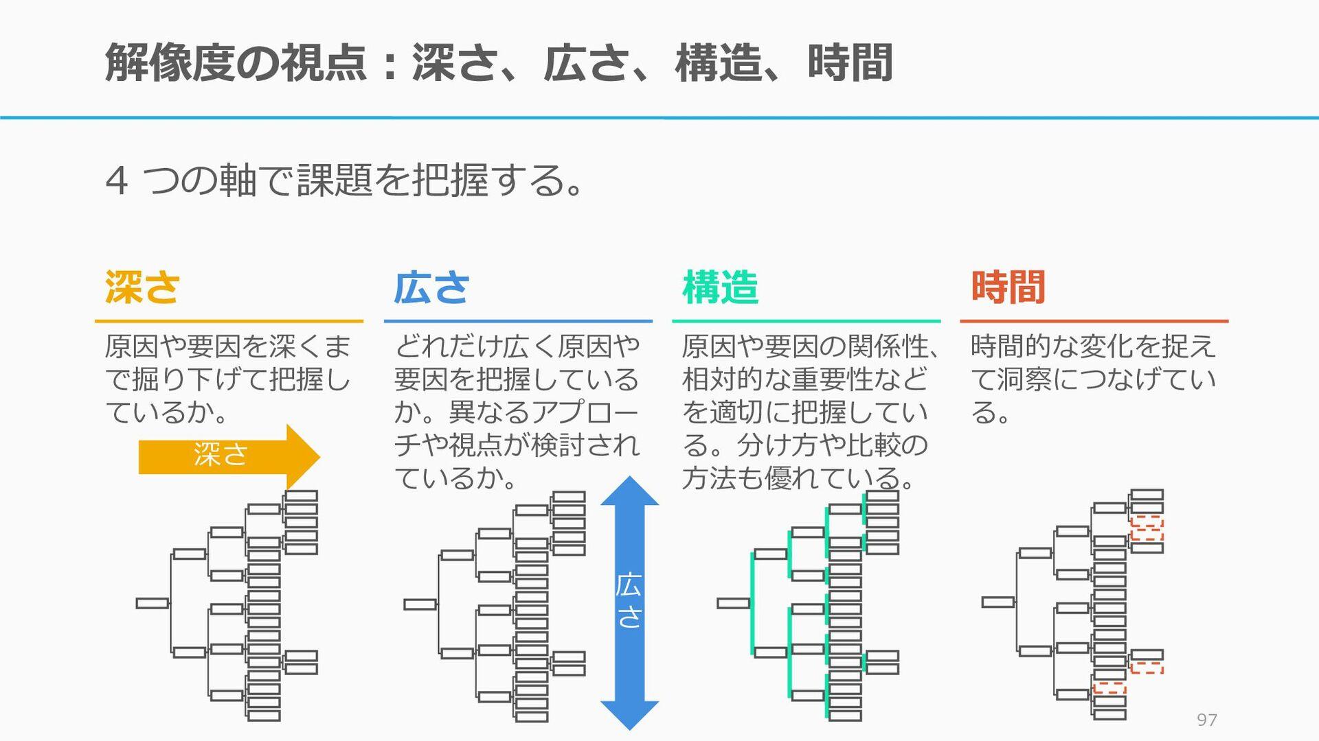 例)競合との詳細な比較表 とにかく重要な比較軸を出 してみる。どれだけ数が出 せるか、軸がユニ...