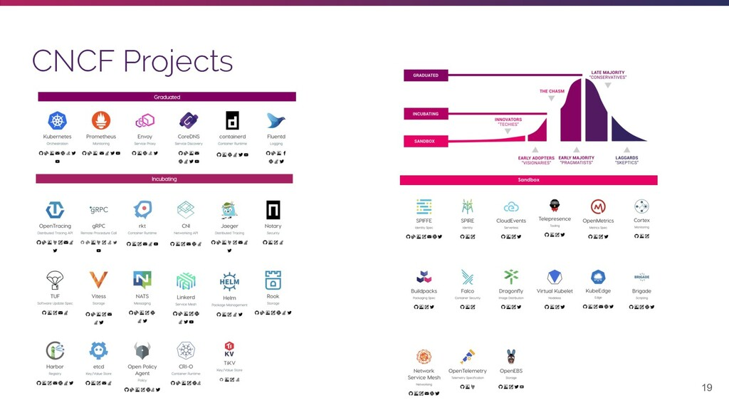 19 CNCF Projects