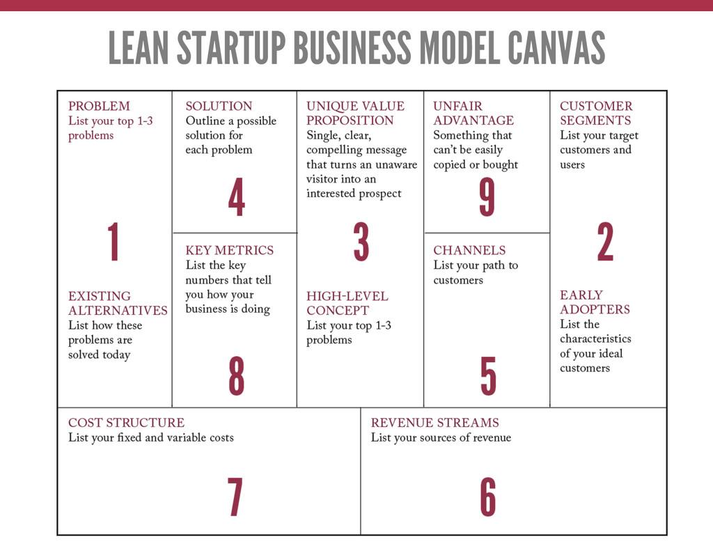 LEAN STARTUP BUSINESS MODEL CANVAS