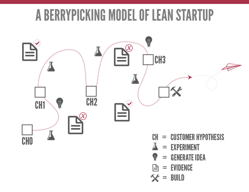A BERRYPICKING MODEL OF LEAN STARTUP