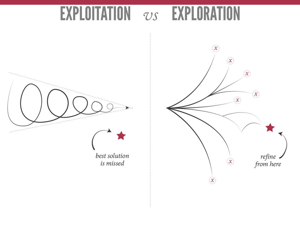 EXPLOITATION vs EXPLORATION
