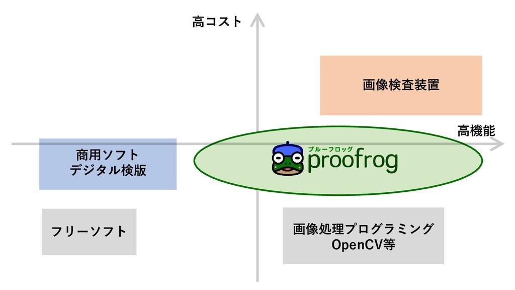 高コスト 高機能 画像処理プログラミング OpenCV等 画像検査装置 フリーソフト 商用ソフ...