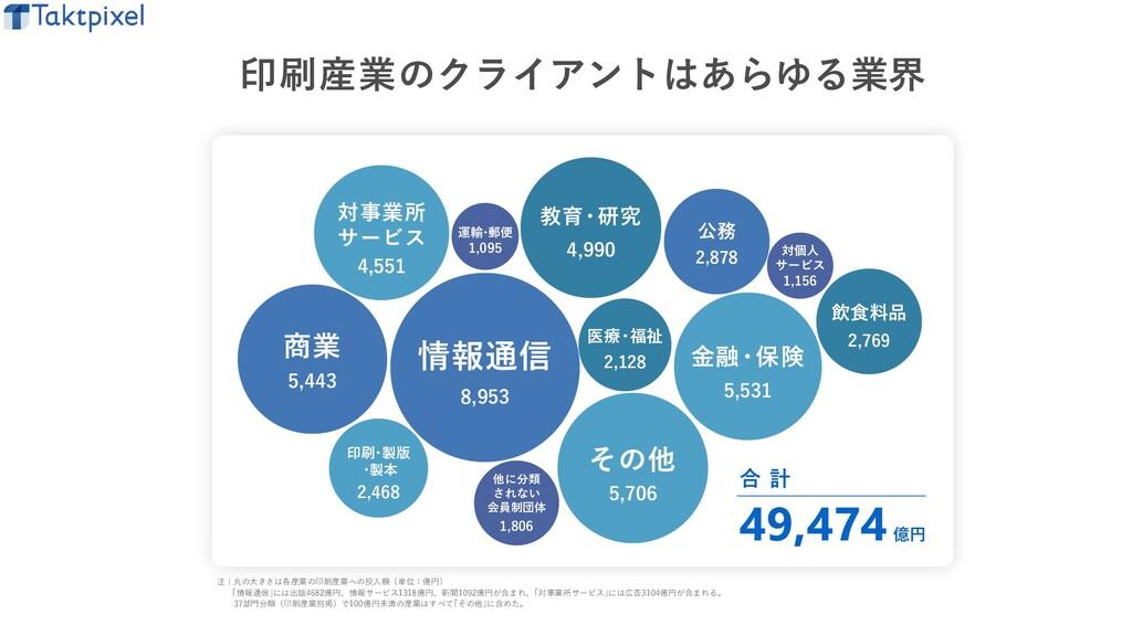 印刷産業のクライアントはあらゆる業界 合 計 49,474億円 飲食料品 2,769 印刷 ・...