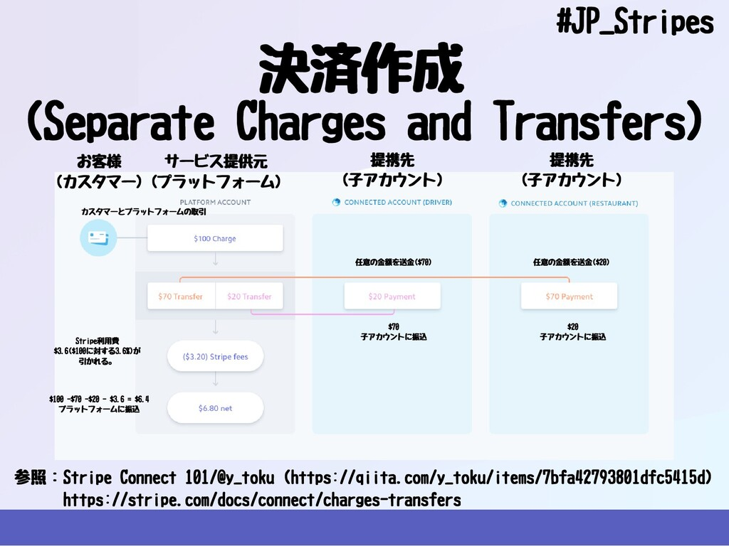 決済作成 #JP_Stripes 参照:StripeConnect101/@y_toku...