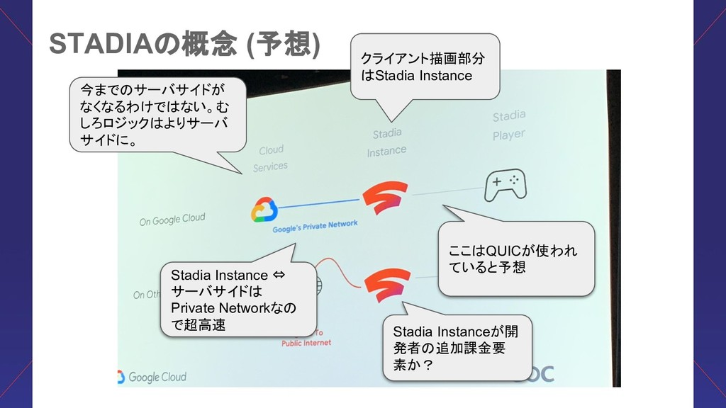 STADIA 概念 (予想) クライアント描画部分 Stadia Instance 今まで サ...