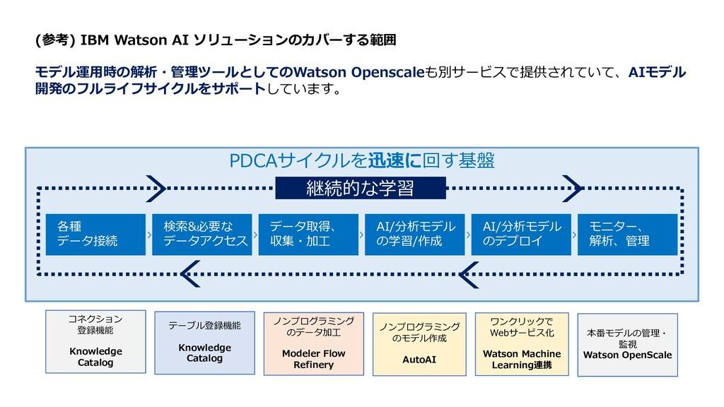 PDCAサイクルを迅速に回す基盤 検索&必要な データアクセス 各種 データ接続 データ取得、...