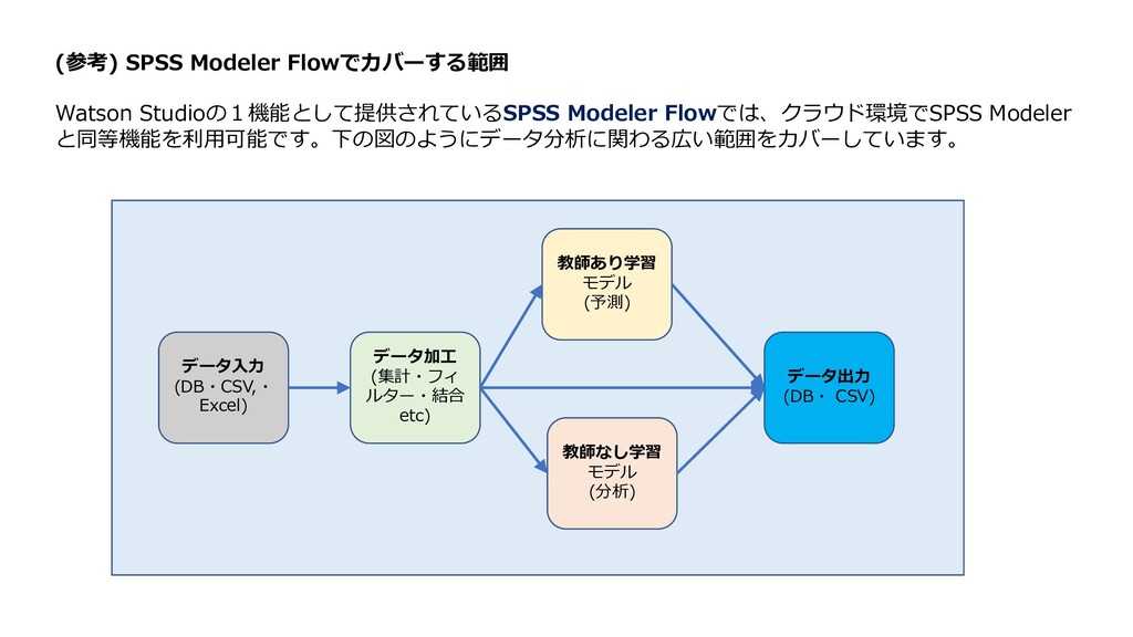 (参考) SPSS Modeler Flowでカバーする範囲 Watson Studioの1機...