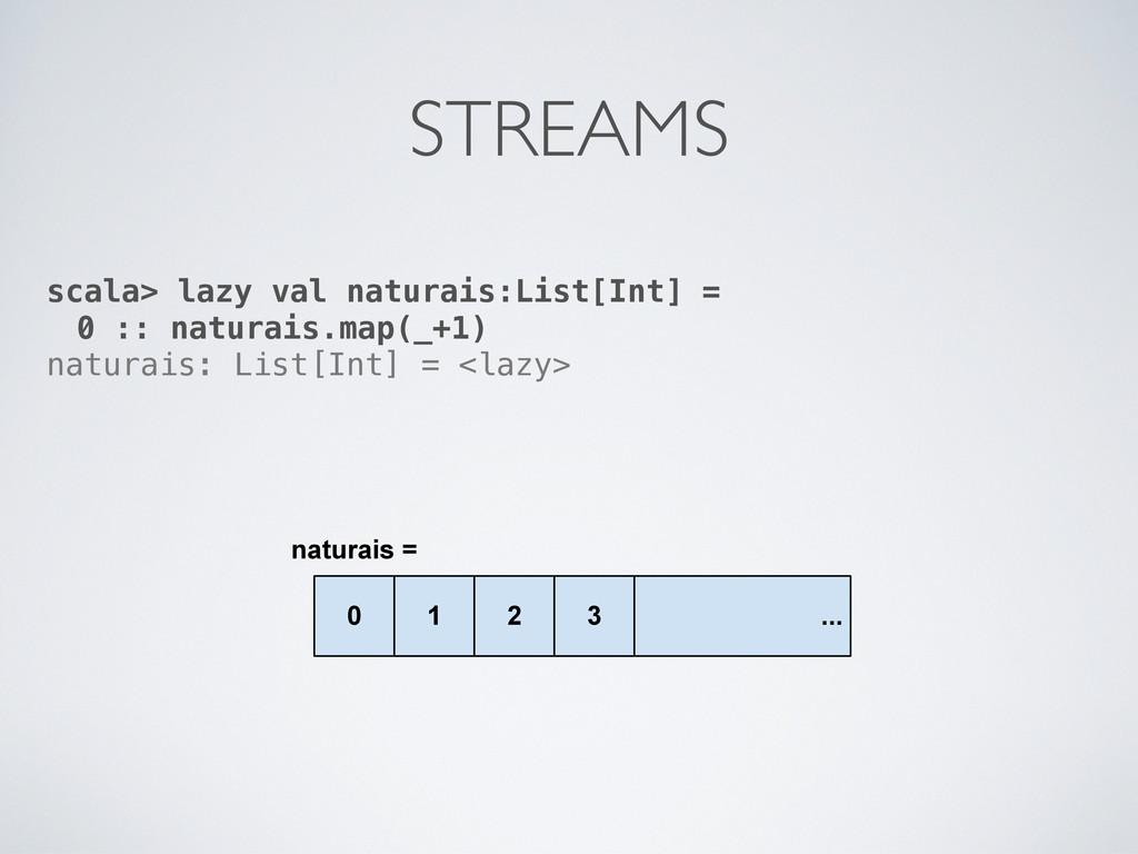 QDWXUDLV     scala> lazy val naturais:...