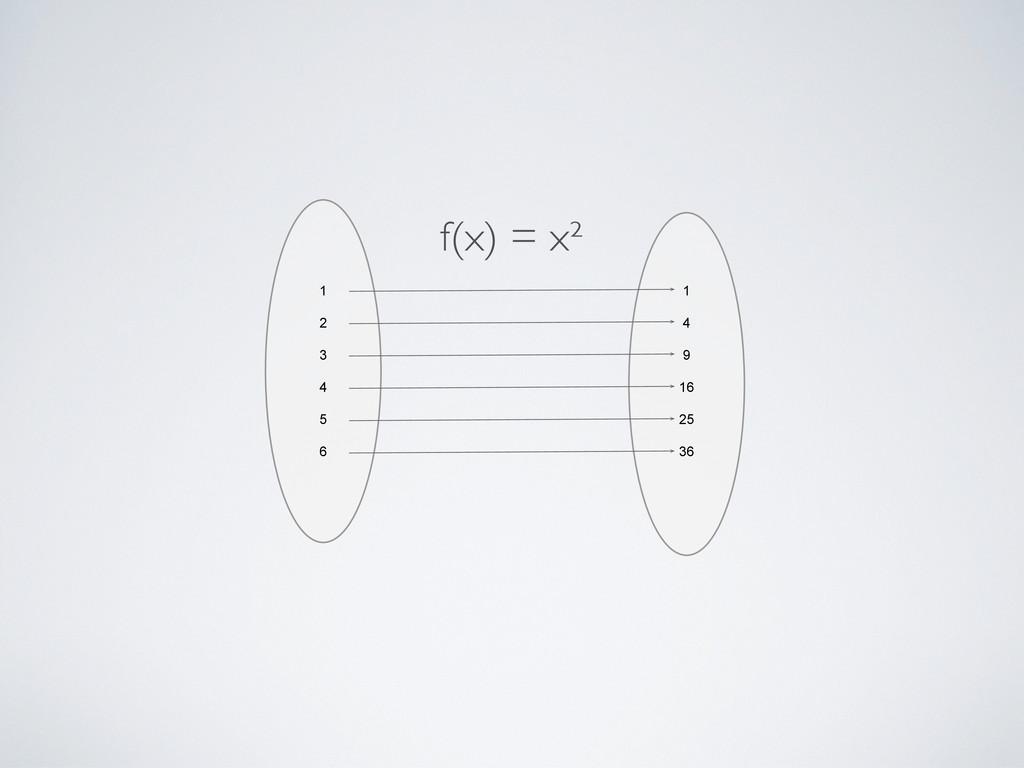 f(x) = x²