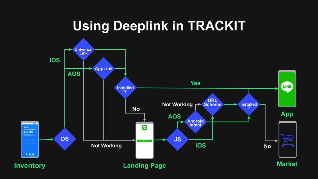 Using Deeplink in TRACKIT OS  AppLink Universa...
