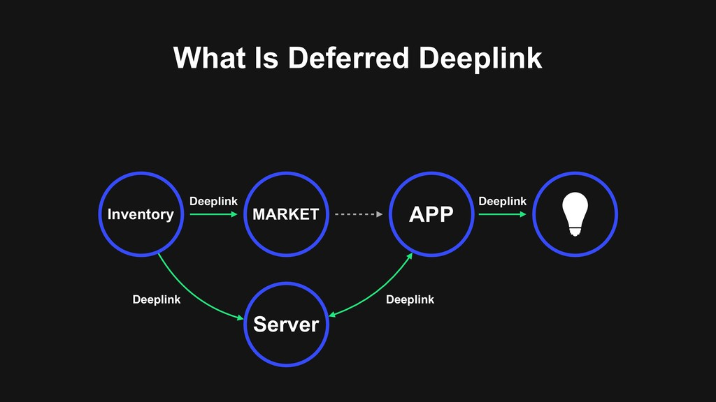 What Is Deferred Deeplink MARKET APP Inventory ...