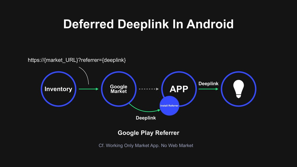 Deferred Deeplink In Android Google Market APP ...