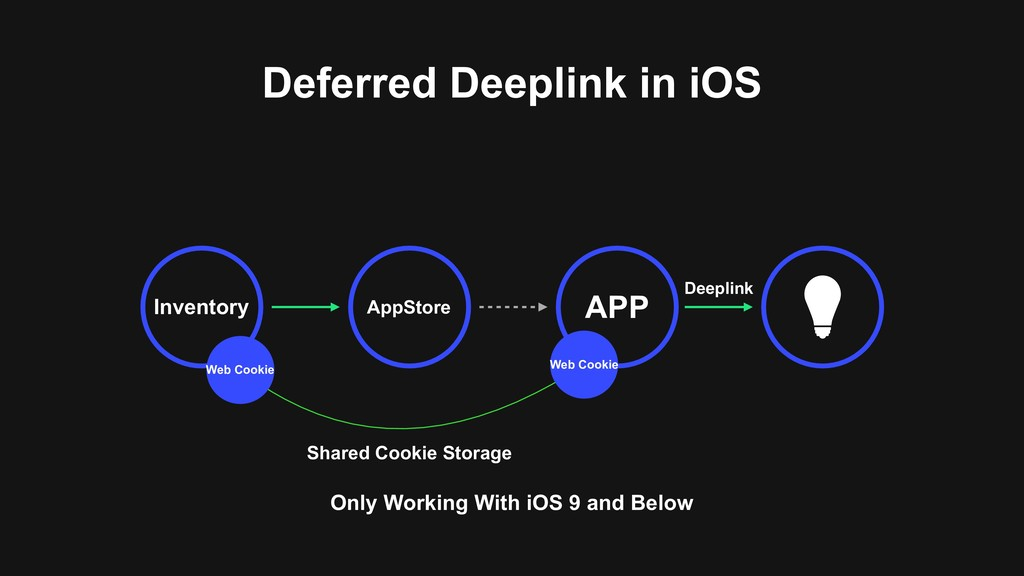 Deferred Deeplink in iOS AppStore APP Inventory...