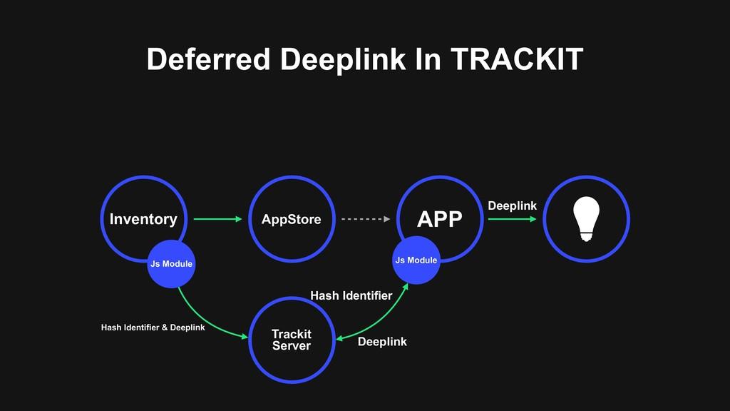 Deferred Deeplink In TRACKIT AppStore APP Inven...