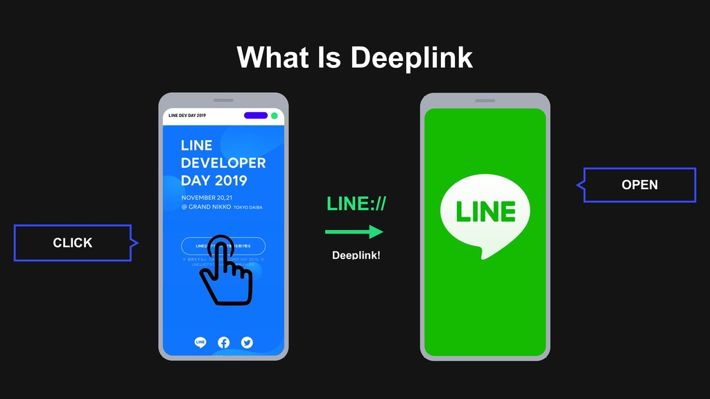 What Is Deeplink CLICK OPEN LINE:// Deeplink!