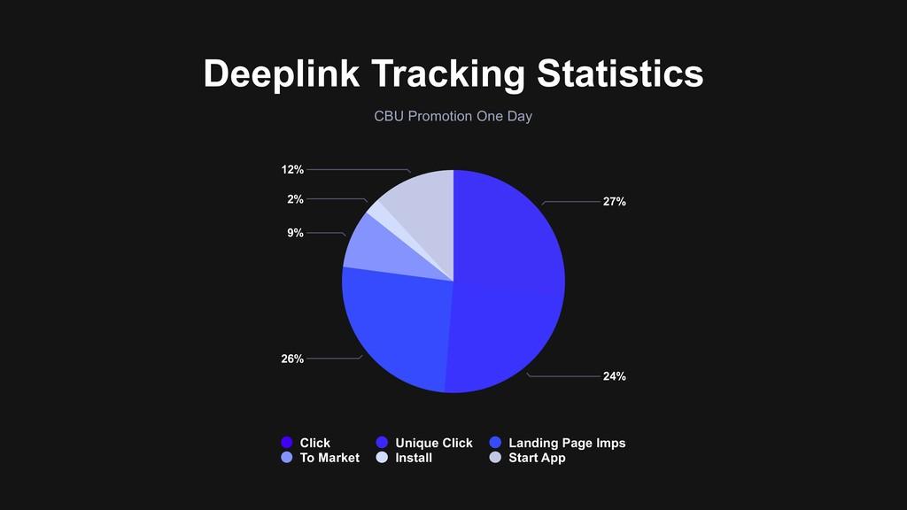 Deeplink Tracking Statistics 12% 2% 9% 26% 24% ...