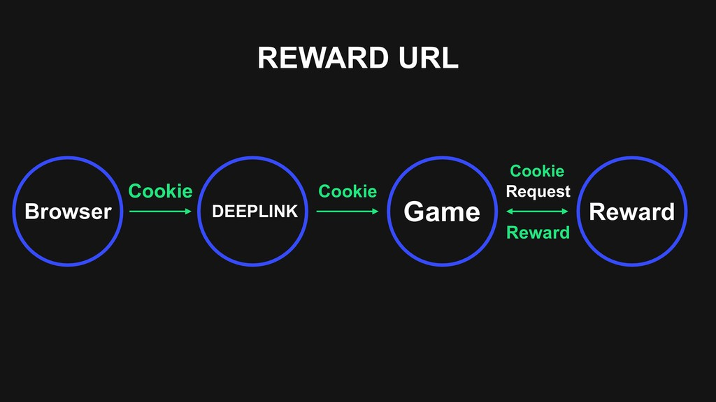 REWARD URL Cookie DEEPLINK Game Reward Request ...