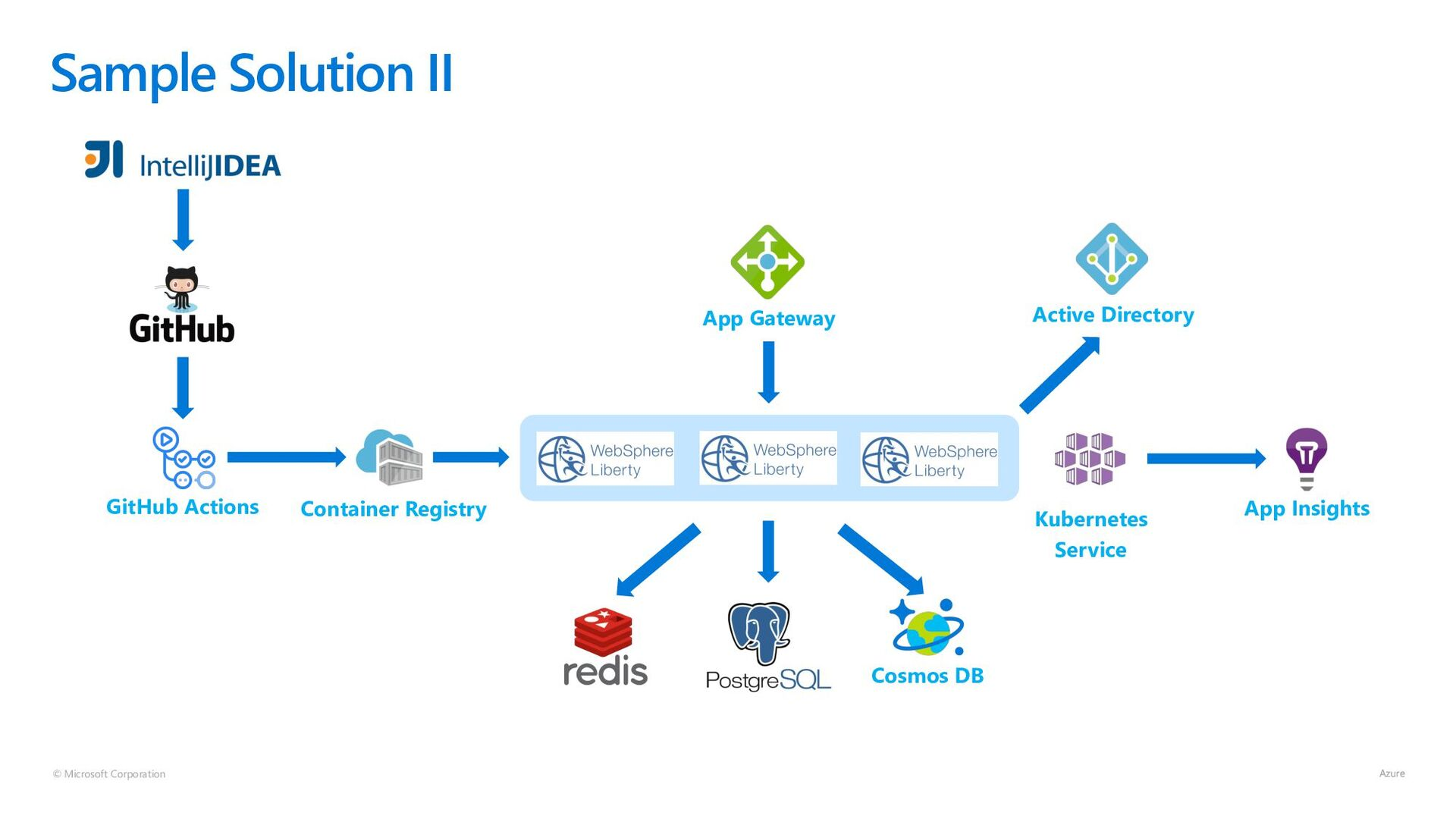 © Microsoft Corporation Sample Solution II Cont...