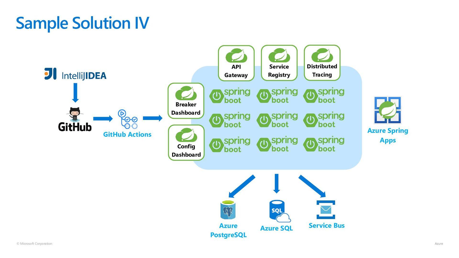 © Microsoft Corporation Sample Solution V Servi...