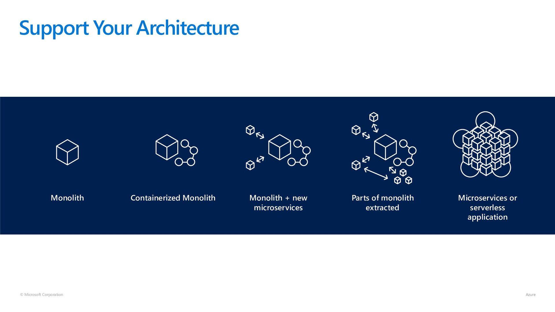 © Microsoft Corporation Support Your Architectu...