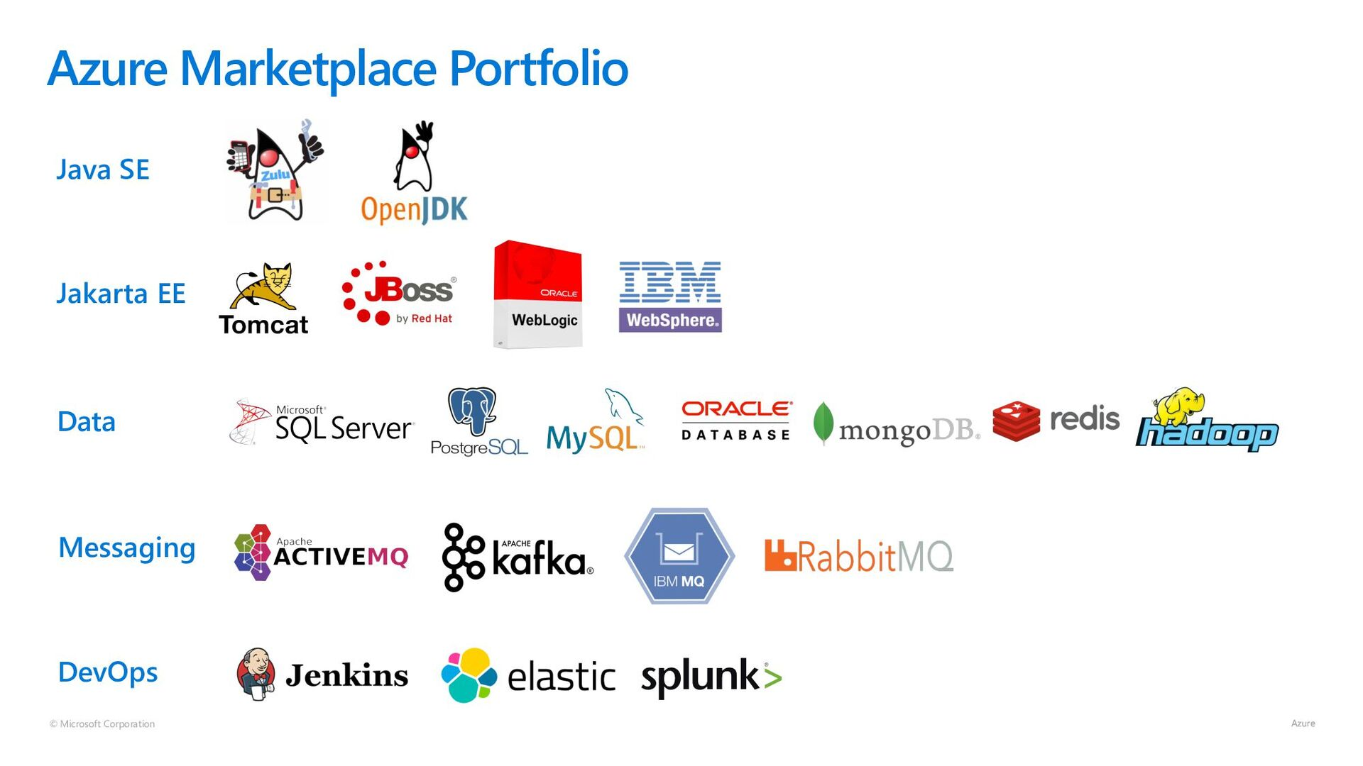© Microsoft Corporation Java SE Azure Marketpla...