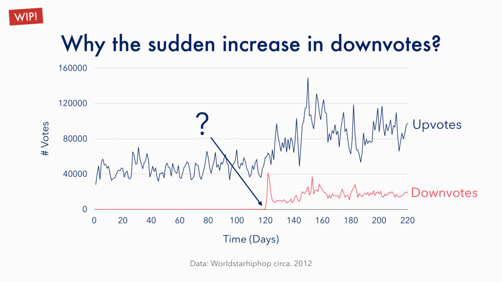 Why the sudden increase in downvotes? Data: Wor...