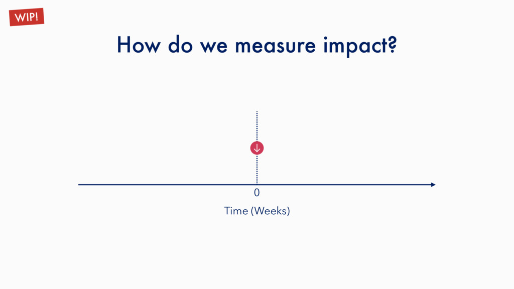 How do we measure impact? WIP! Time (Weeks) 0