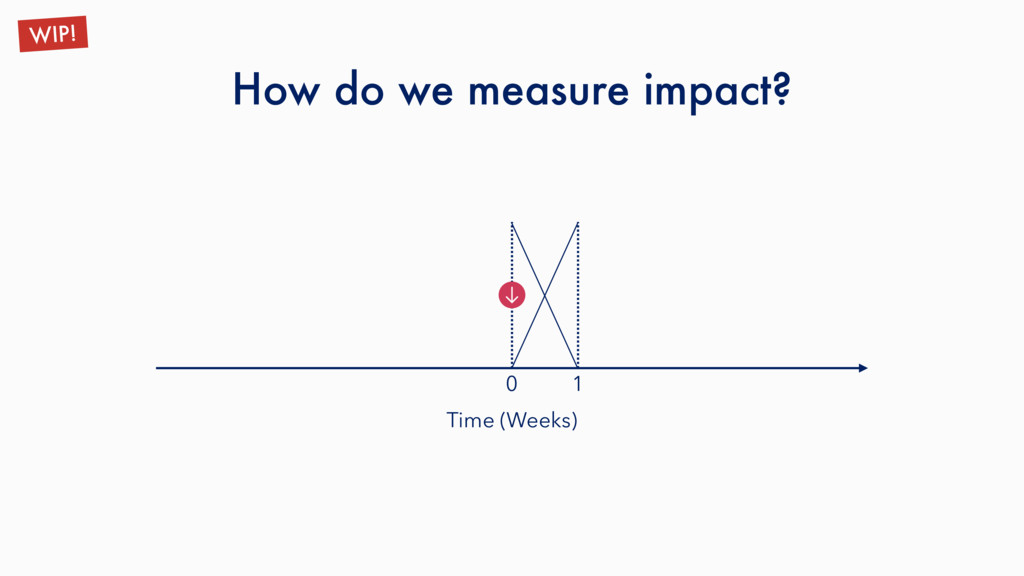 How do we measure impact? WIP! Time (Weeks) 1 0