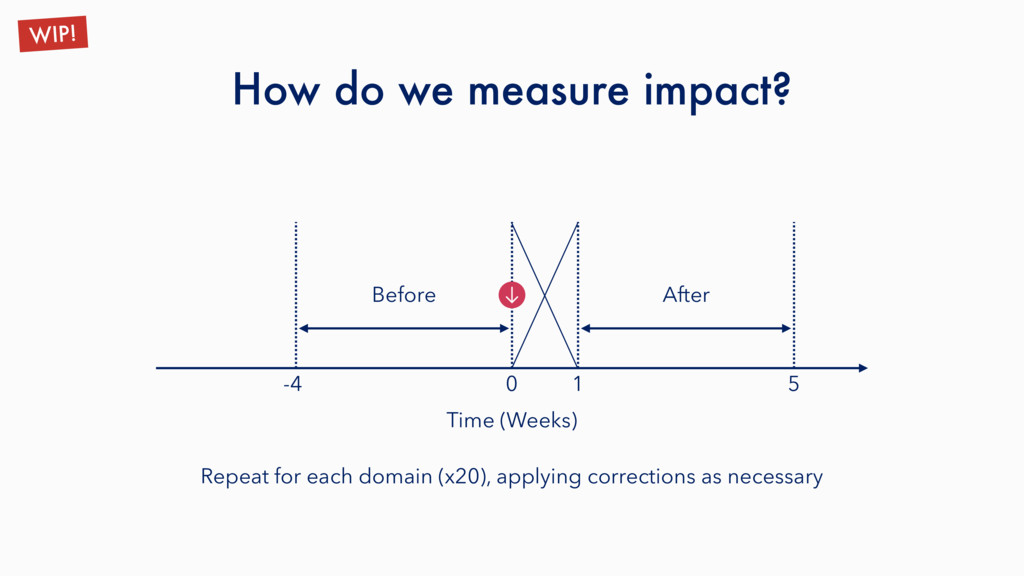 How do we measure impact? WIP! Time (Weeks) 1 5...