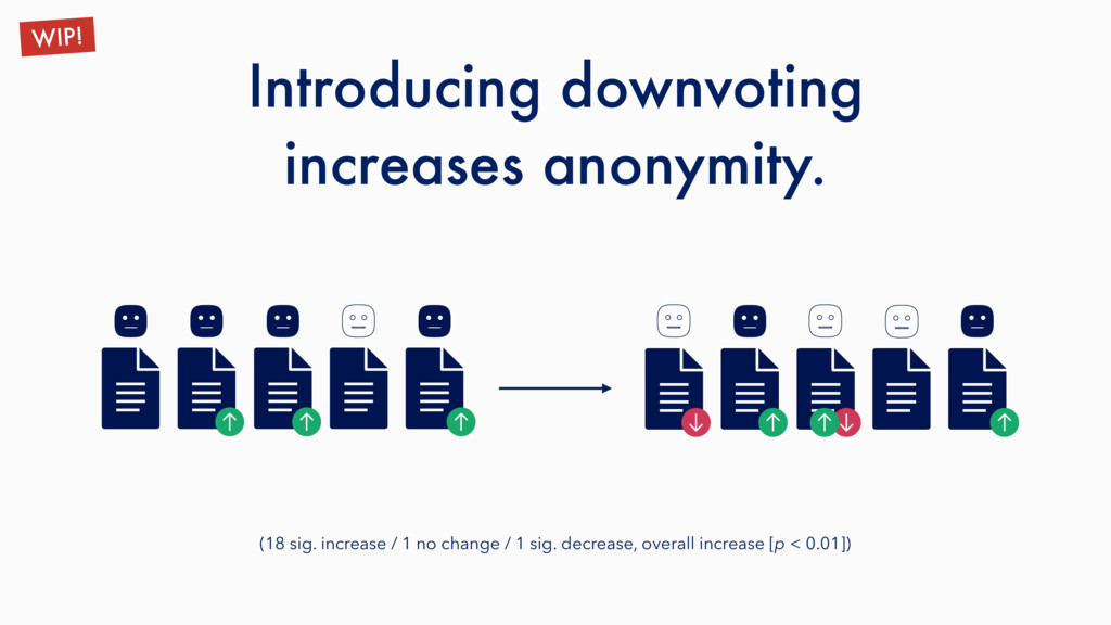 Introducing downvoting increases anonymity. WIP...
