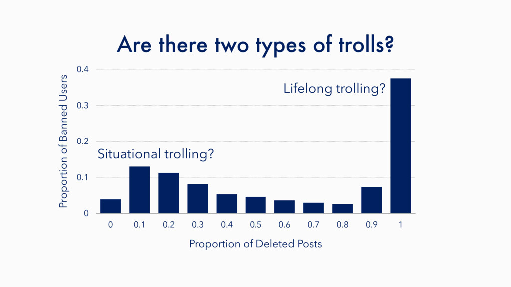 Are there two types of trolls? Proportion of Ba...