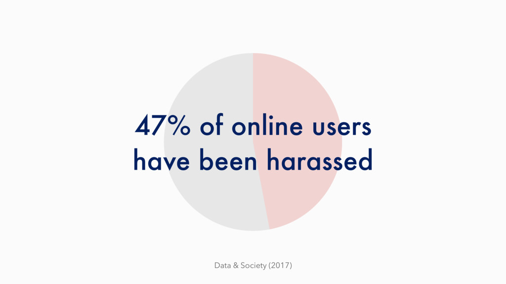 47% of online users have been harassed Data & S...