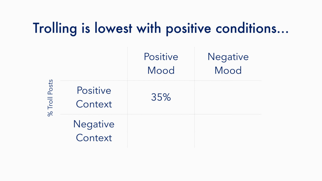 Trolling is lowest with positive conditions… Po...